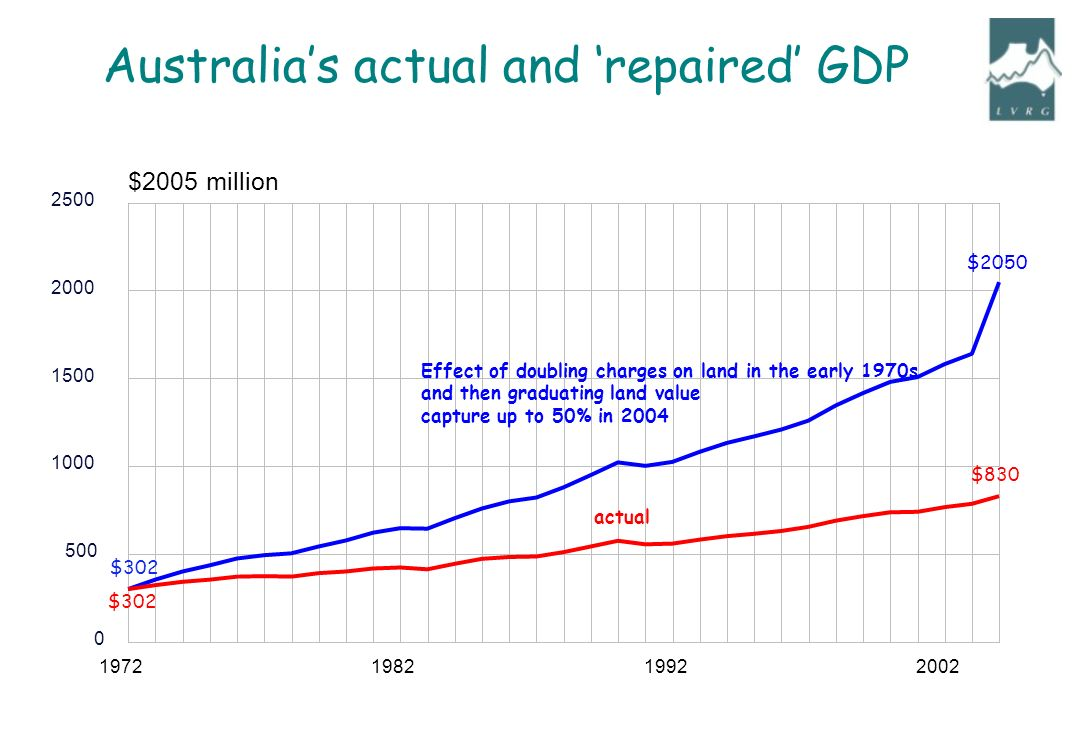 Australias actual and repaired GDP $2005 million actual Effect of doubling charges on land in the early 1970s and then graduating land value capture up to 50% in 2004 $2050 $830 $302