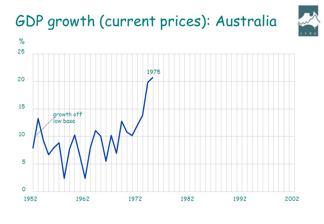 growth off low base 1975 % GDP growth (current prices): Australia