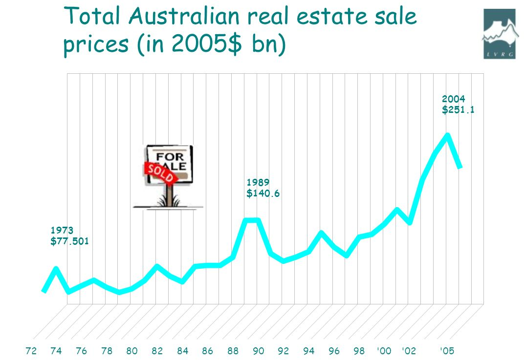Total Australian real estate sale prices (in 2005$ bn) 1973 $ $ $251.1