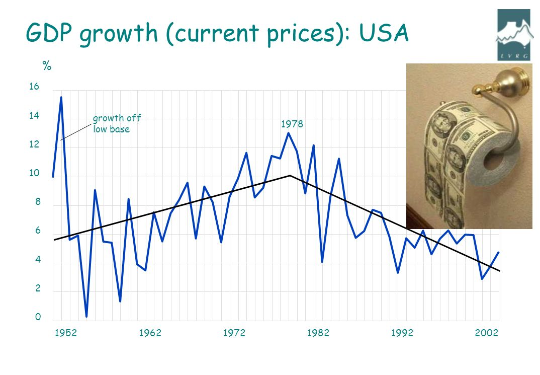 GDP growth (current prices): USA % 1978 growth off low base