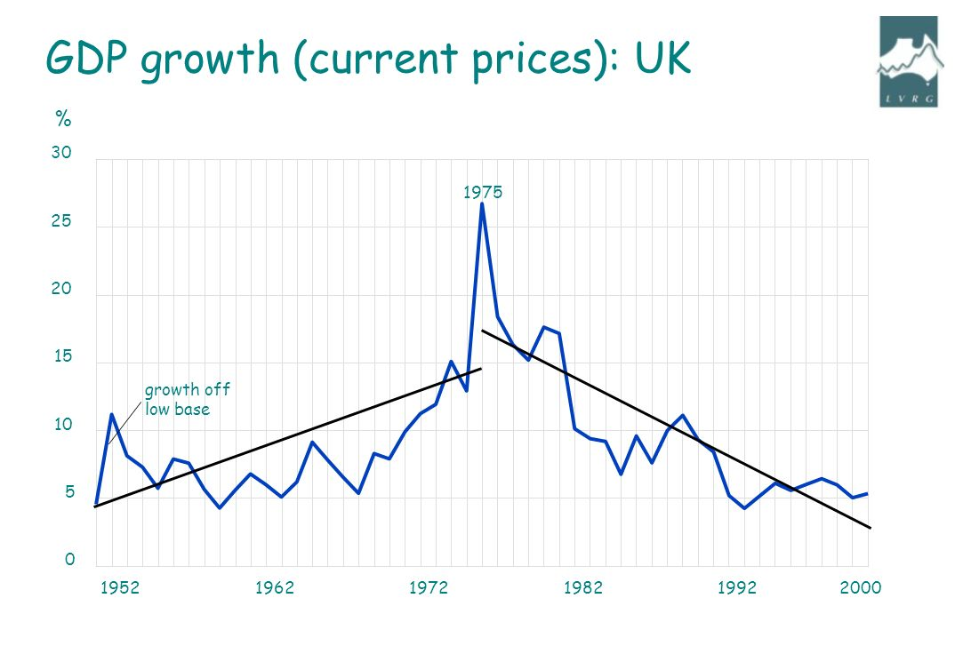 growth off low base 1975 % GDP growth (current prices): UK