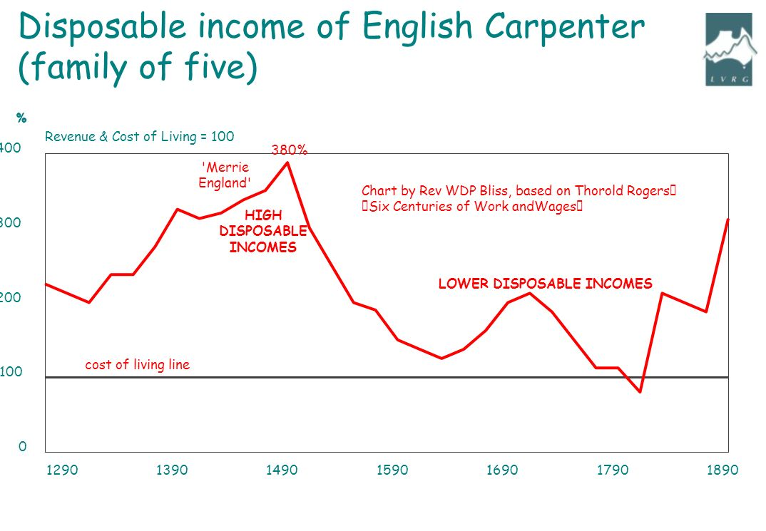"Revenue & Cost of Living = 100 % cost of living line LOWER DISPOSABLE INCOMES Merrie England HIGH DISPOSABLE INCOMES Chart by Rev WDP Bliss, based on Thorold Rogers' ""Six Centuries of Work andWages"" 380% Disposable income of English Carpenter (family of five)"
