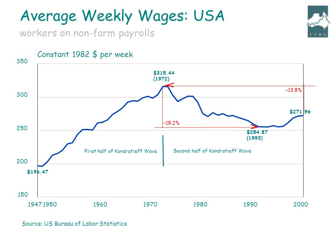 Source: US Bureau of Labor Statistics Constant 1982 $ per week $ $ (1993) Second half of Kondratieff Wave First half of Kondratieff Wave -13.8% $ % $ (1972) workers on non-farm payrolls Average Weekly Wages: USA