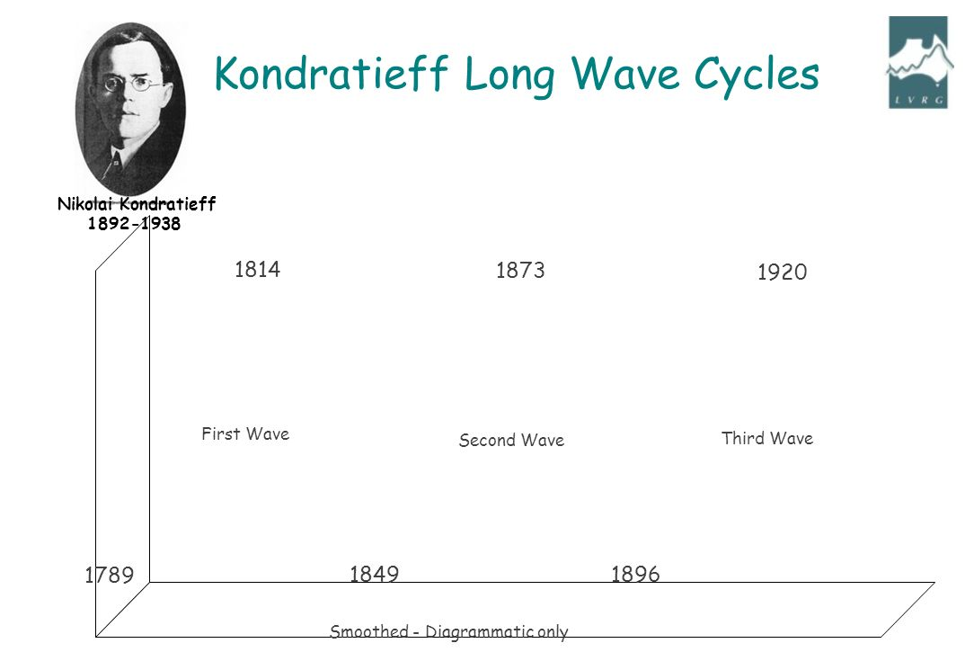 First Wave Second Wave Third Wave Smoothed - Diagrammatic only Nikolai Kondratieff Kondratieff Long Wave Cycles