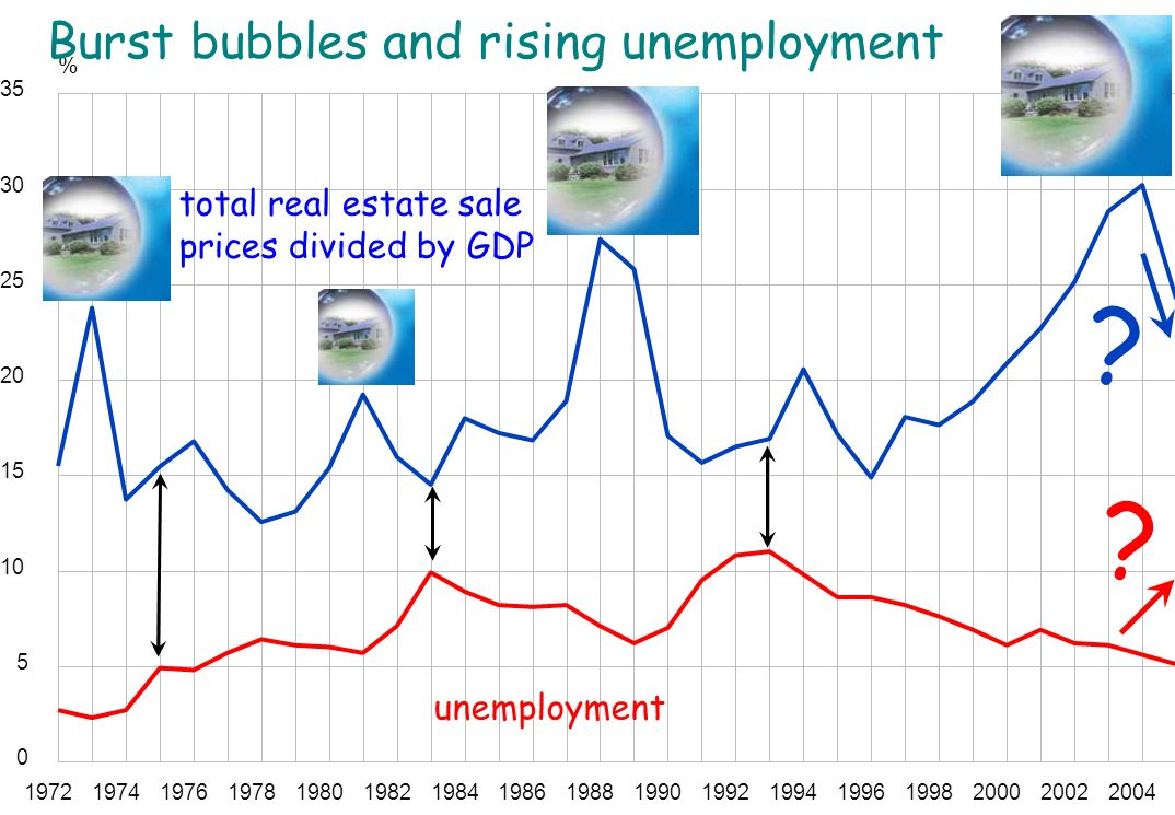 % unemployment Burst bubbles and rising unemployment .