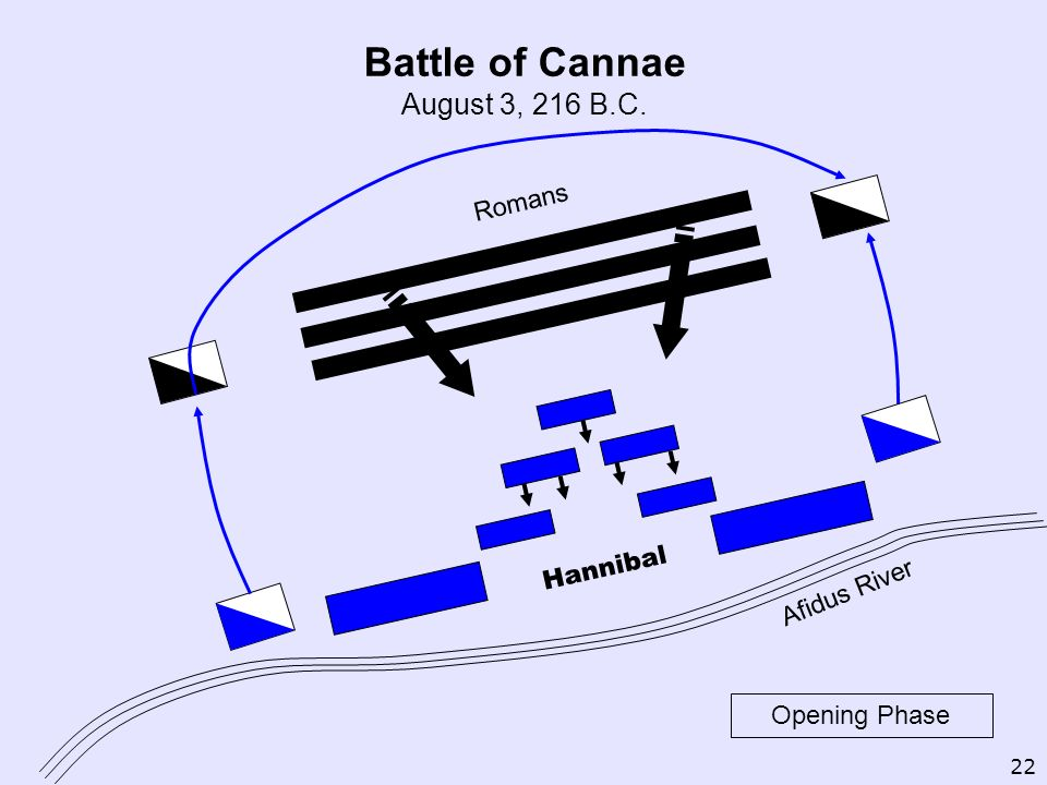 Battle of Cannae August 3, 216 B.C. Romans Hannibal Afidus River Opening Phase 22