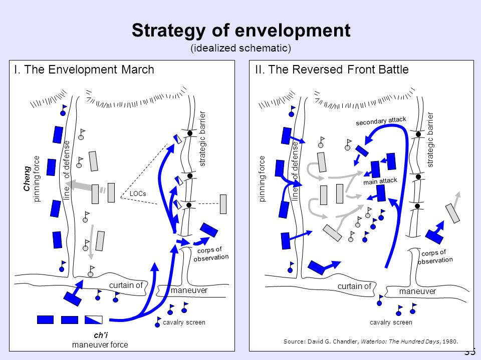 35 Strategy of envelopment (idealized schematic) corps of observation curtain of maneuver strategic barrier line of defense Cheng pinning force ch'i m