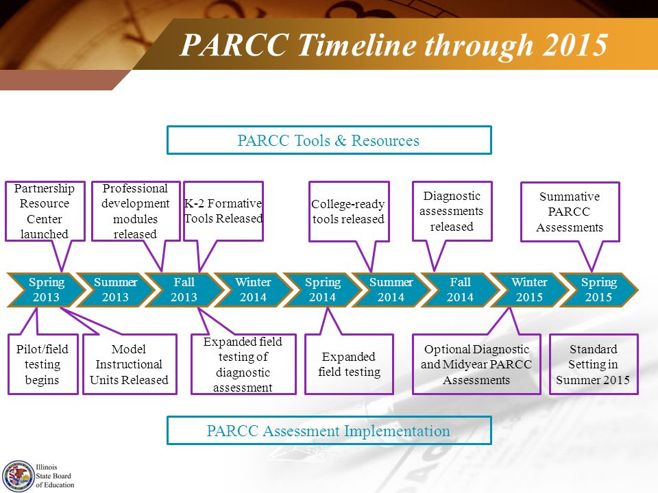 PARCC Timeline through 2015 PARCC Tools & Resources College-ready tools released Partnership Resource Center launched Professional development modules