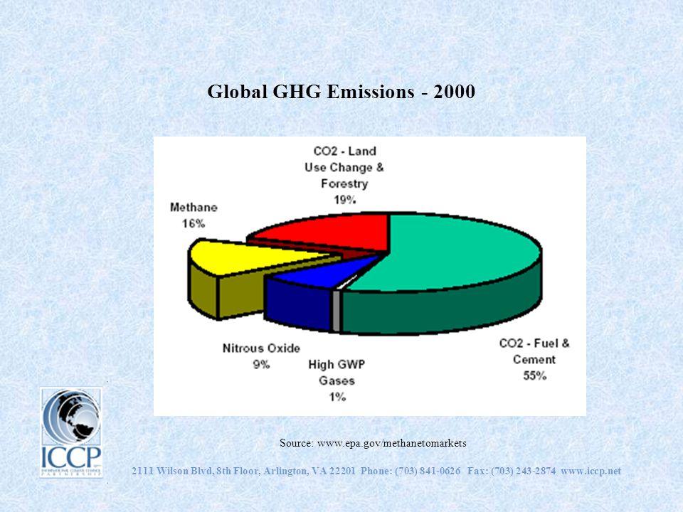 Global GHG Emissions - 2000 2111 Wilson Blvd, 8th Floor, Arlington, VA 22201 Phone: (703) 841-0626 Fax: (703) 243-2874 www.iccp.net Source: www.epa.gov/methanetomarkets
