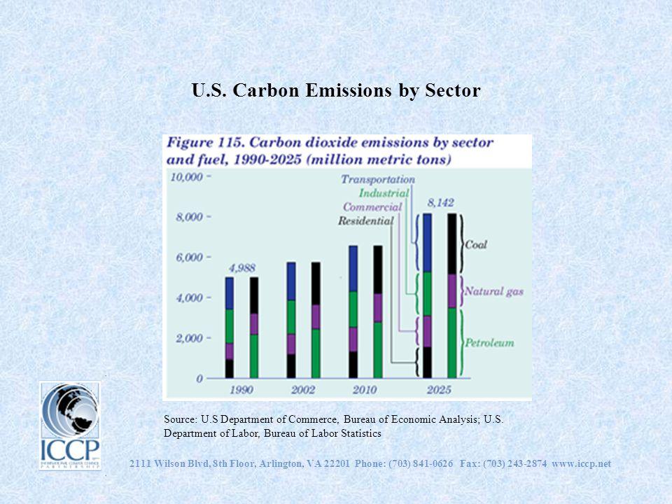 U.S. Carbon Emissions by Sector 2111 Wilson Blvd, 8th Floor, Arlington, VA 22201 Phone: (703) 841-0626 Fax: (703) 243-2874 www.iccp.net Source: U.S De