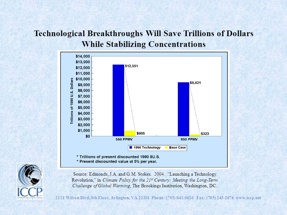 Technological Breakthroughs Will Save Trillions of Dollars While Stabilizing Concentrations 2111 Wilson Blvd, 8th Floor, Arlington, VA 22201 Phone: (703) 841-0626 Fax: (703) 243-2874 www.iccp.net Source: Edmonds, J.A.