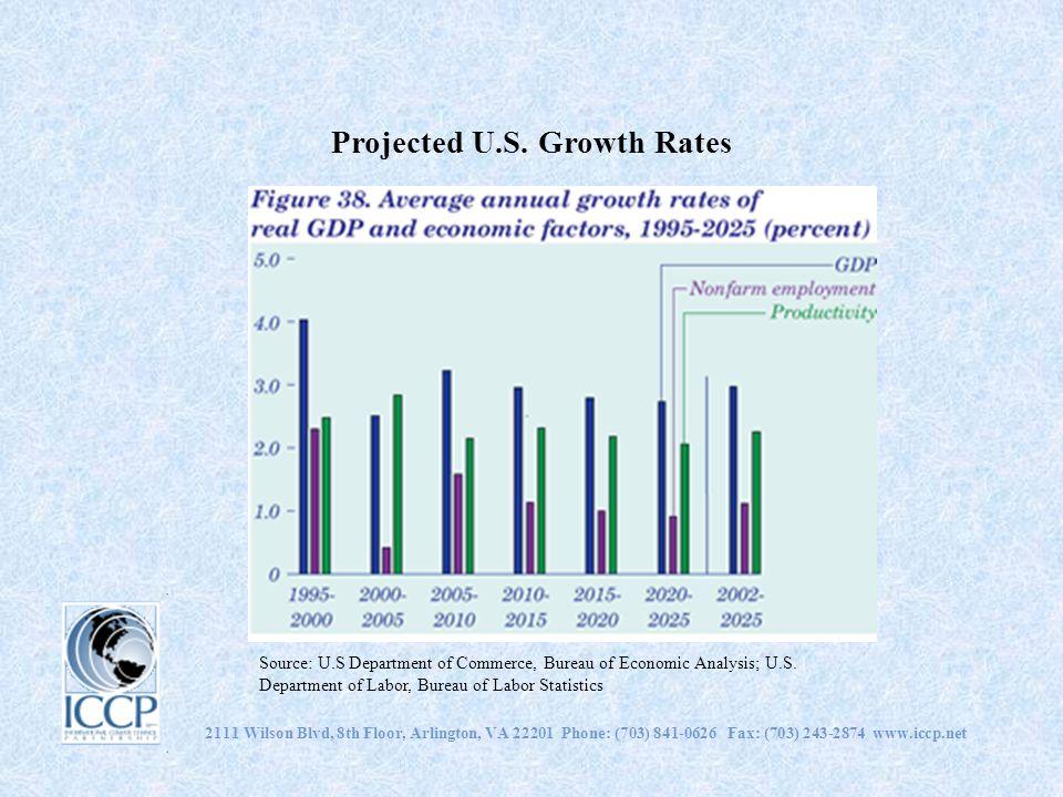 Projected U.S. Growth Rates 2111 Wilson Blvd, 8th Floor, Arlington, VA 22201 Phone: (703) 841-0626 Fax: (703) 243-2874 www.iccp.net Source: U.S Depart