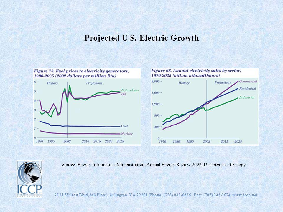 Projected U.S. Electric Growth 2111 Wilson Blvd, 8th Floor, Arlington, VA 22201 Phone: (703) 841-0626 Fax: (703) 243-2874 www.iccp.net Source: Energy