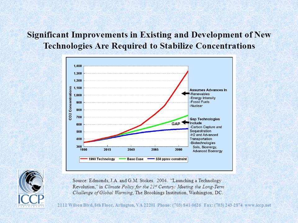 Improvements in Energy Intensity Achieve Significant Emission Reductions 2111 Wilson Blvd, 8th Floor, Arlington, VA 22201 Phone: (703) 841-0626 Fax: (703) 243-2874 www.iccp.net Source: Edmonds, Jae, 2004.