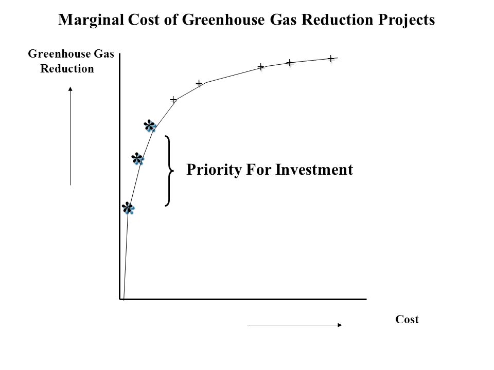 100% 20%40%60%80%100% 80% 60% 40% 20% Environmental Benefit Cost The 80-20 Rule You accomplish 80% of the environmental benefit with the first 20% of costs.