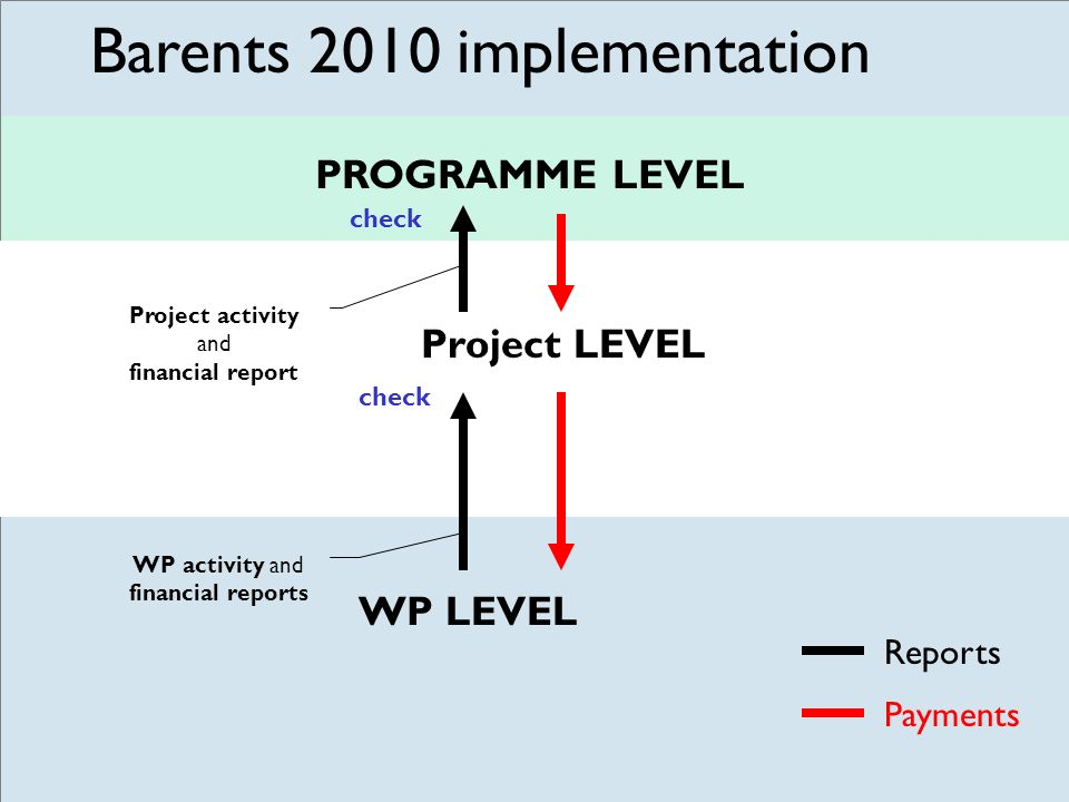 WP activity and financial reports check WP LEVEL Reports Payments PROGRAMME LEVEL Project LEVEL Project activity and financial report