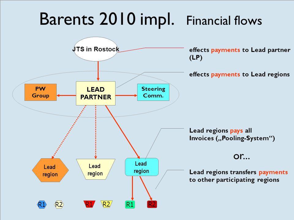 PW Group R1R2 Lead region R1 R2 Lead region R1R2 Lead region Steering Comm. JTS in Rostock LEAD PARTNER effects payments to Lead partner (LP) Barents