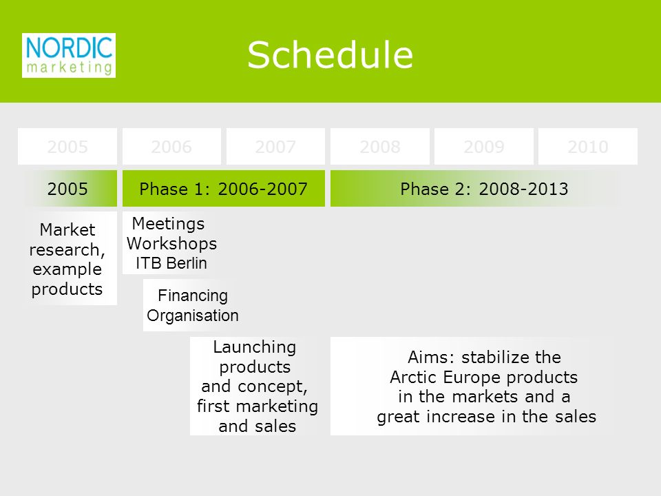 2005Phase 1: Market research, example products Meetings Workshops ITB Berlin Launching products and concept, first marketing and sales Phase 2: Aims: stabilize the Arctic Europe products in the markets and a great increase in the sales Financing Organisation Schedule