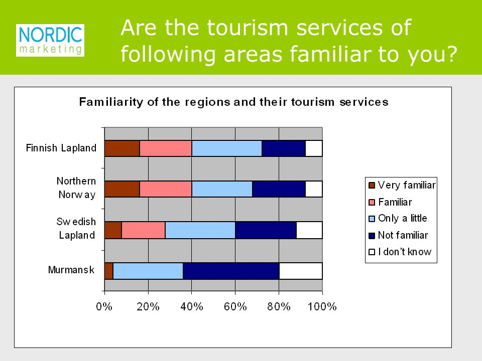 Are the tourism services of following areas familiar to you
