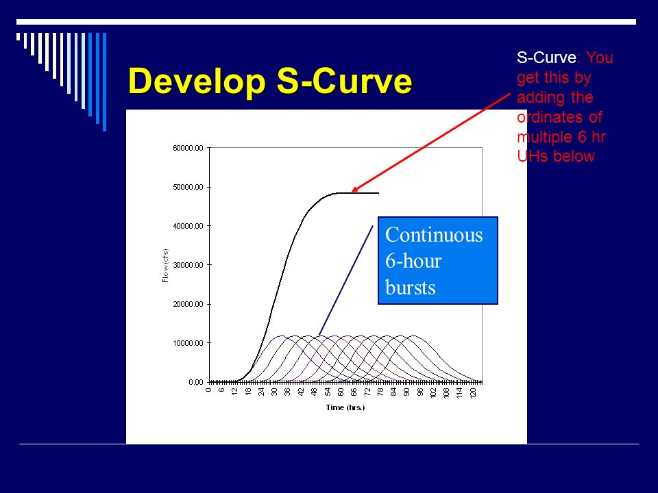 Develop S-Curve Continuous 6-hour bursts S-Curve: You get this by adding the ordinates of multiple 6 hr UHs below