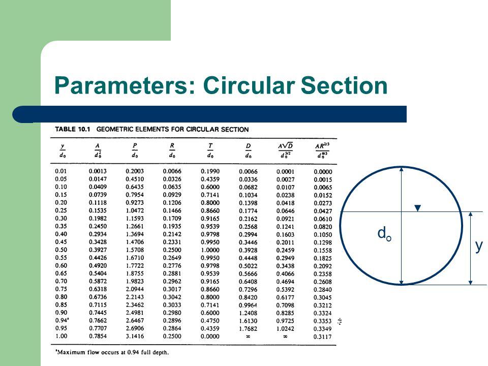 Parameters: Circular Section dodo y