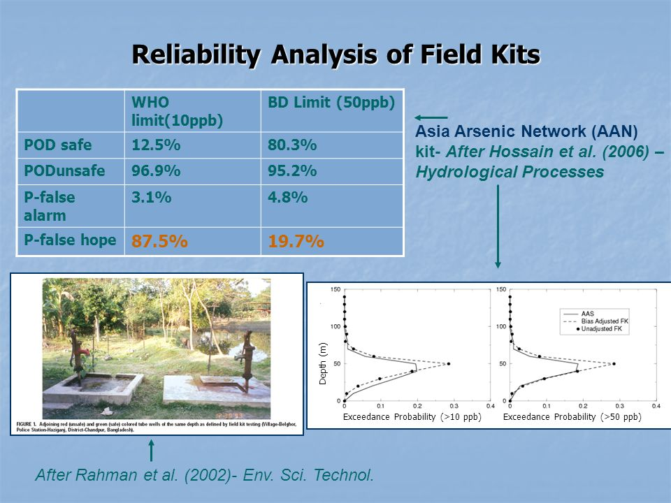 Reliability Analysis of Field Kits WHO limit(10ppb) BD Limit (50ppb) POD safe12.5%80.3% PODunsafe96.9%95.2% P-false alarm 3.1%4.8% P-false hope 87.5%19.7% Asia Arsenic Network (AAN) kit- After Hossain et al.