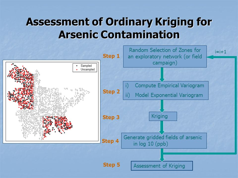 Assessment of Ordinary Kriging for Arsenic Contamination Assessment of Kriging Generate gridded fields of arsenic in log 10 (ppb) Kriging i)Compute Empirical Variogram ii)Model Exponential Variogram Random Selection of Zones for an exploratory network (or field campaign) i=i+1 Step 1 Step 2 Step 3 Step 4 Step 5