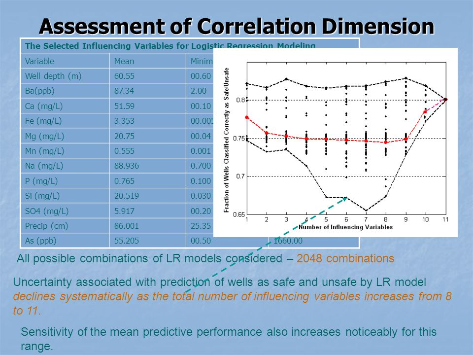 Assessment of Correlation Dimension All possible combinations of LR models considered – 2048 combinations Uncertainty associated with prediction of wells as safe and unsafe by LR model declines systematically as the total number of influencing variables increases from 8 to 11.