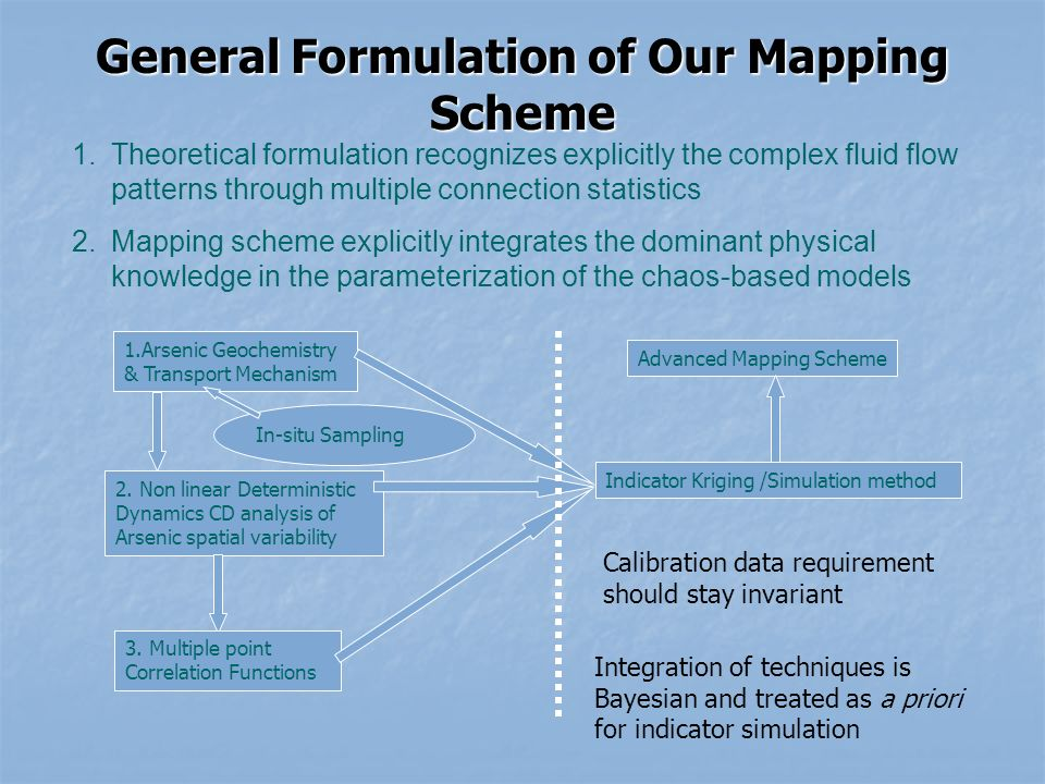 General Formulation of Our Mapping Scheme 1.Theoretical formulation recognizes explicitly the complex fluid flow patterns through multiple connection statistics 2.Mapping scheme explicitly integrates the dominant physical knowledge in the parameterization of the chaos-based models 1.Arsenic Geochemistry & Transport Mechanism 2.