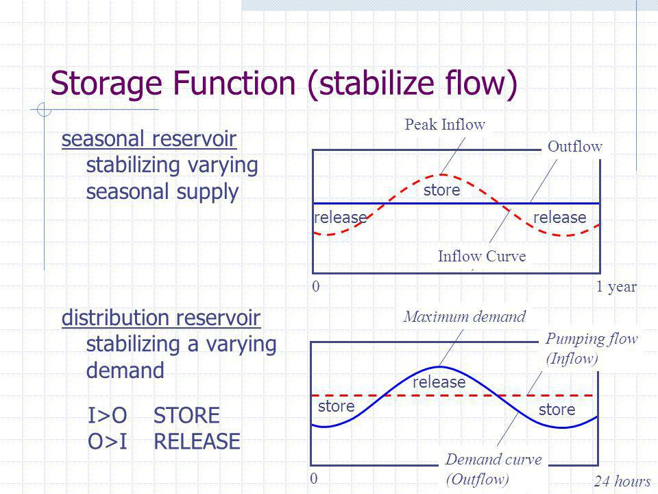 Storage Function (stabilize flow) seasonal reservoir stabilizing varying seasonal supply distribution reservoir stabilizing a varying demand Outflow Peak Inflow 01 year Demand curve (Outflow) Pumping flow (Inflow) Maximum demand 0 24 hours Inflow Curve store release I>OSTORE O>IRELEASE