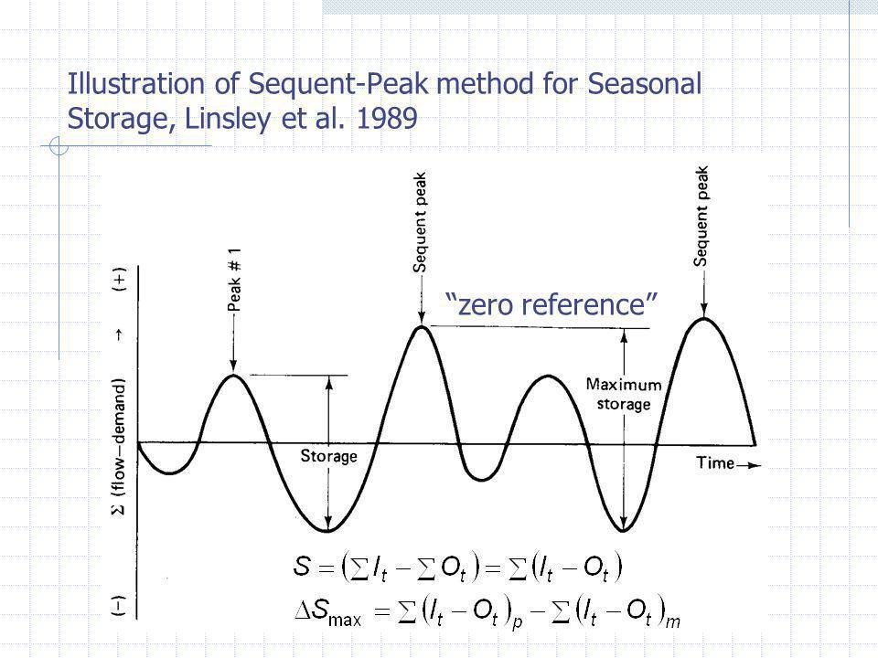 Illustration of Sequent-Peak method for Seasonal Storage, Linsley et al. 1989 zero reference