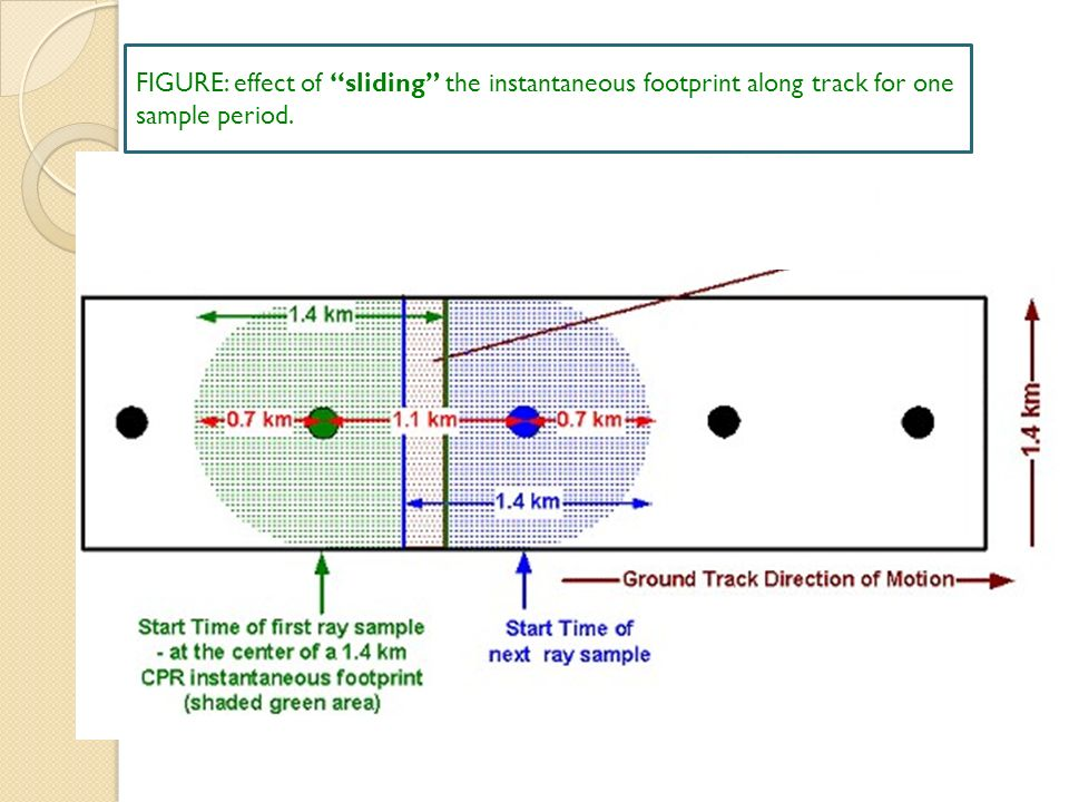FIGURE: effect of sliding the instantaneous footprint along track for one sample period.
