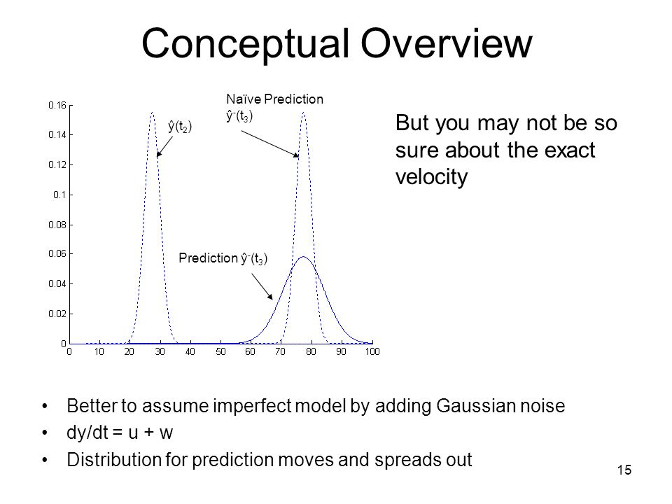 15 Conceptual Overview Better to assume imperfect model by adding Gaussian noise dy/dt = u + w Distribution for prediction moves and spreads out ŷ(t 2