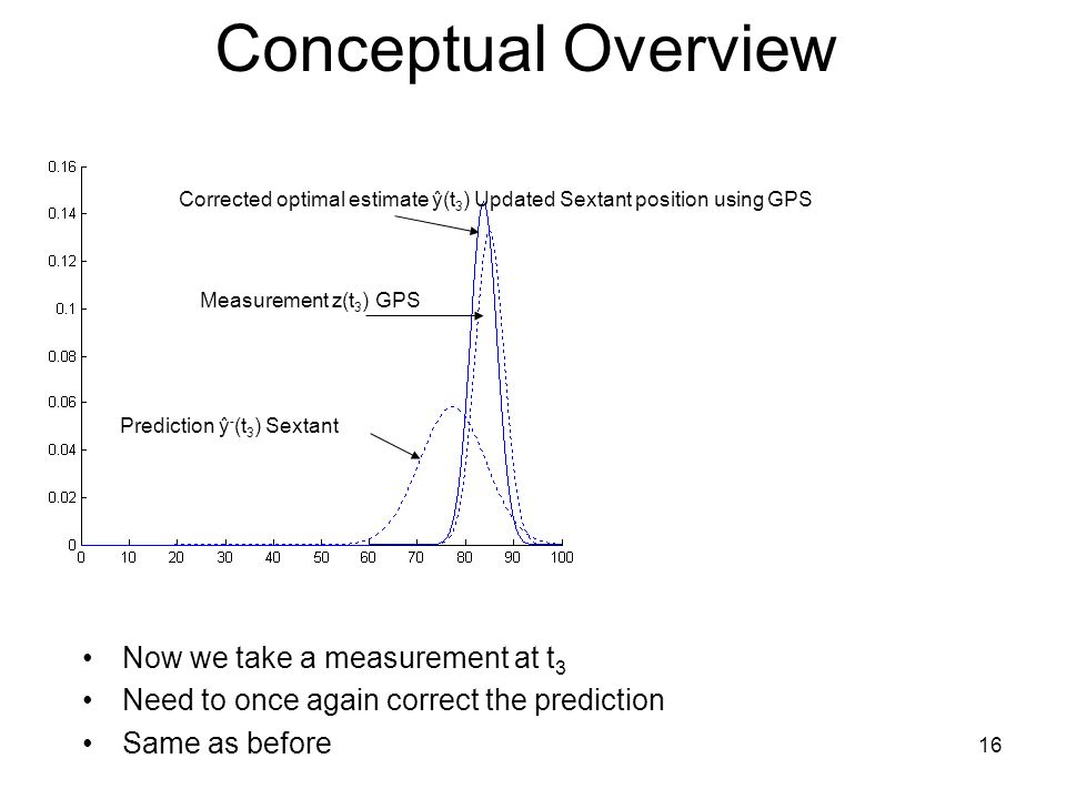 16 Conceptual Overview Now we take a measurement at t 3 Need to once again correct the prediction Same as before Prediction ŷ - (t 3 ) Sextant Measure