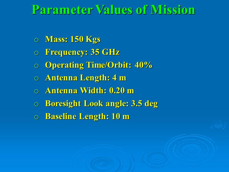 Parameter Values of Mission o Mass: 150 Kgs o Frequency: 35 GHz o Operating Time/Orbit: 40% o Antenna Length: 4 m o Antenna Width: 0.20 m o Boresight