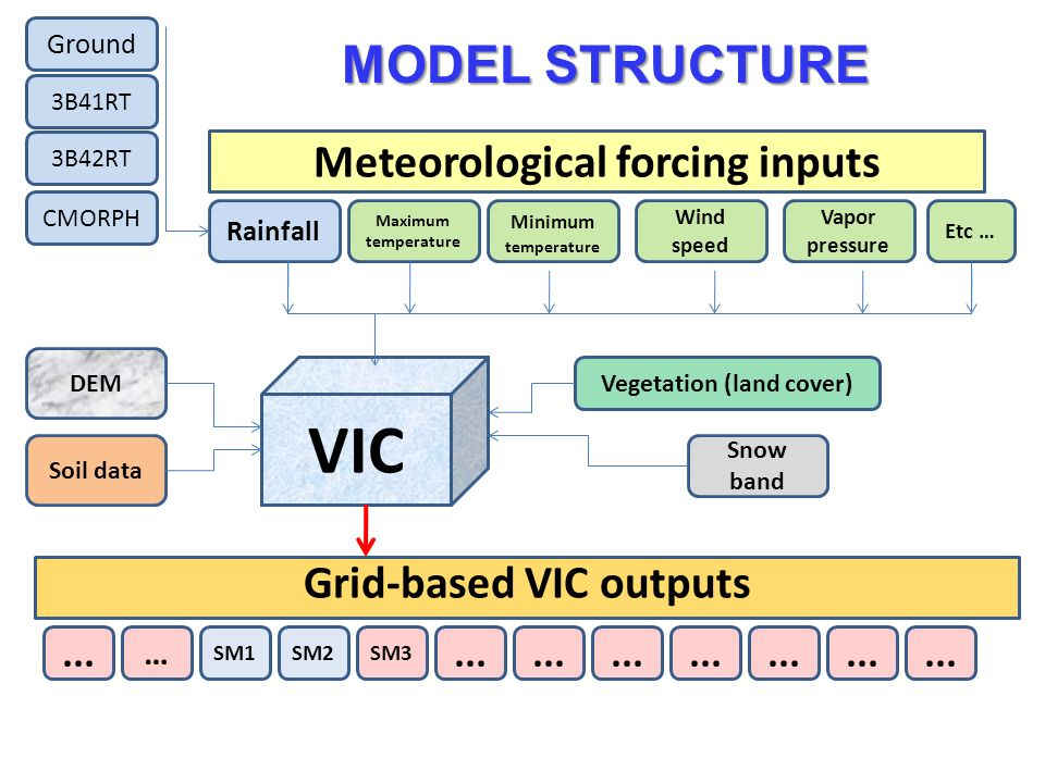 VIC Meteorological forcing inputs Rainfall Maximum temperature Minimum temperature Wind speed Vapor pressure Etc … Ground 3B41RT 3B42RT CMORPH DEM Vegetation (land cover) Soil data Snow band Grid-based VIC outputs...