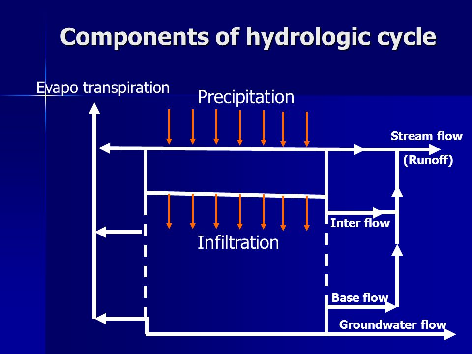 Components of hydrologic cycle Precipitation Infiltration Evapo transpiration Inter flow Groundwater flow Base flow Stream flow (Runoff)