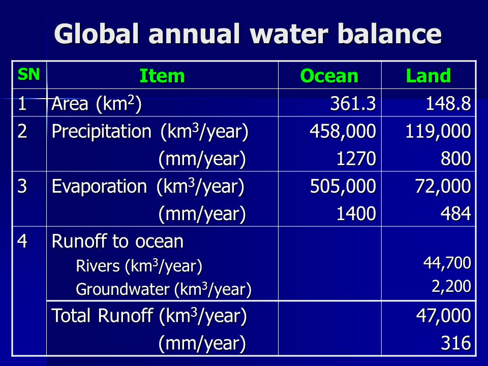 Global annual water balance SNItemOceanLand 1 Area (km 2 ) 361.3148.8 2 Precipitation (km 3 /year) (mm/year) (mm/year)458,0001270119,000800 3 Evaporat