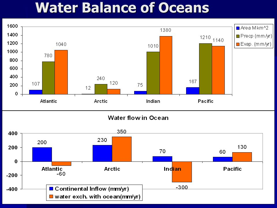 Water Balance of Oceans