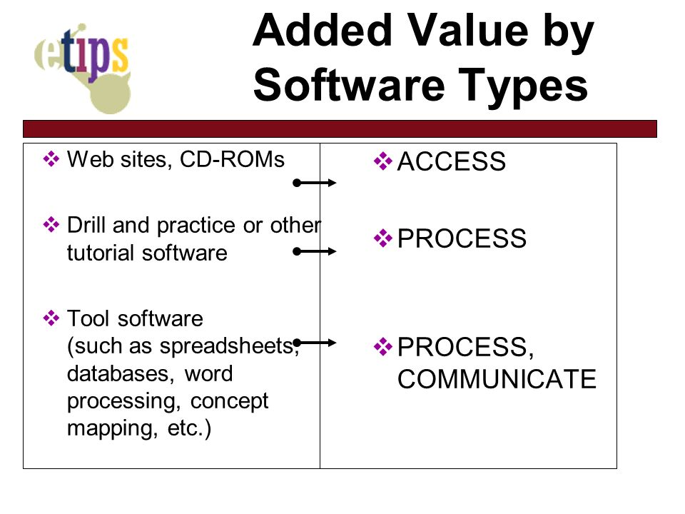 Added Value by Software Types Web sites, CD-ROMs Drill and practice or other tutorial software Tool software (such as spreadsheets, databases, word processing, concept mapping, etc.) ACCESS PROCESS PROCESS, COMMUNICATE
