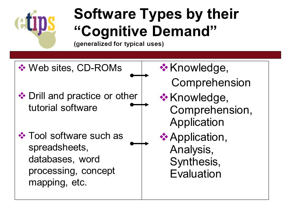 Software Types by their Cognitive Demand (generalized for typical uses) Web sites, CD-ROMs Drill and practice or other tutorial software Tool software such as spreadsheets, databases, word processing, concept mapping, etc.