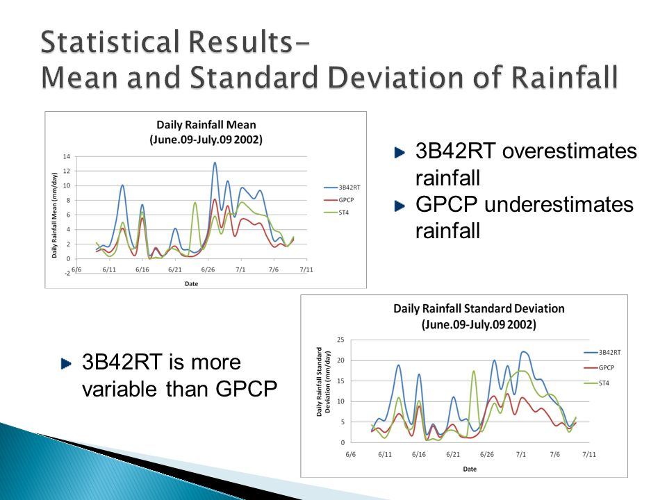 3B42RT overestimates rainfall GPCP underestimates rainfall 3B42RT is more variable than GPCP