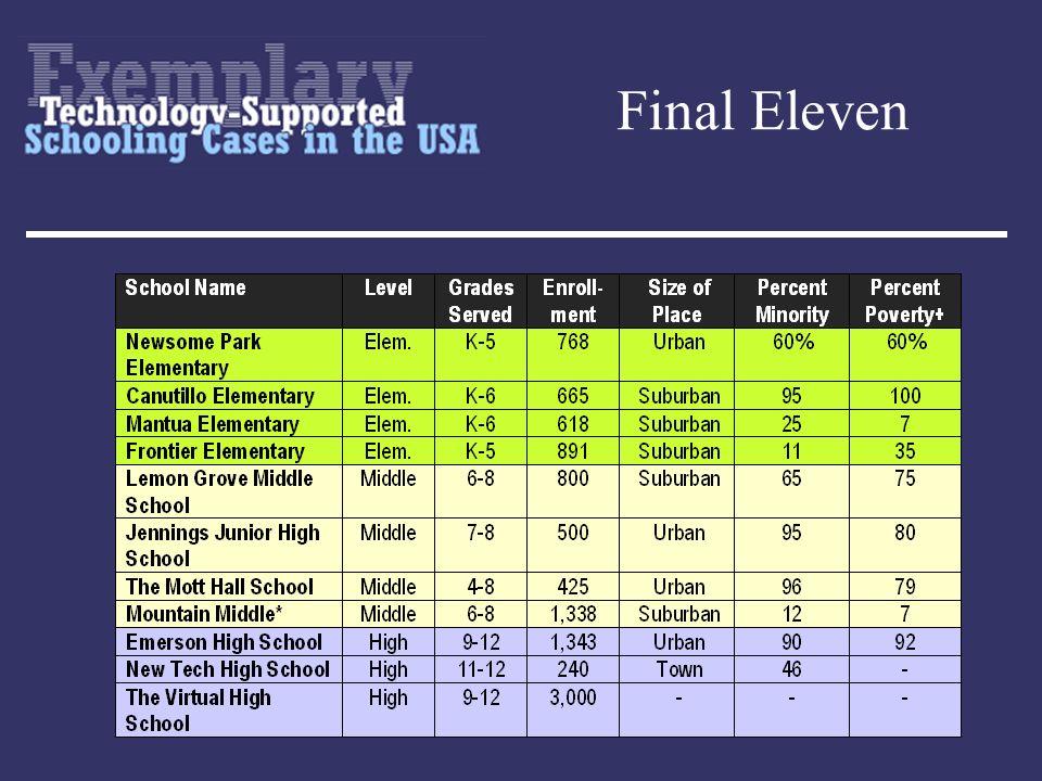 Final Eleven