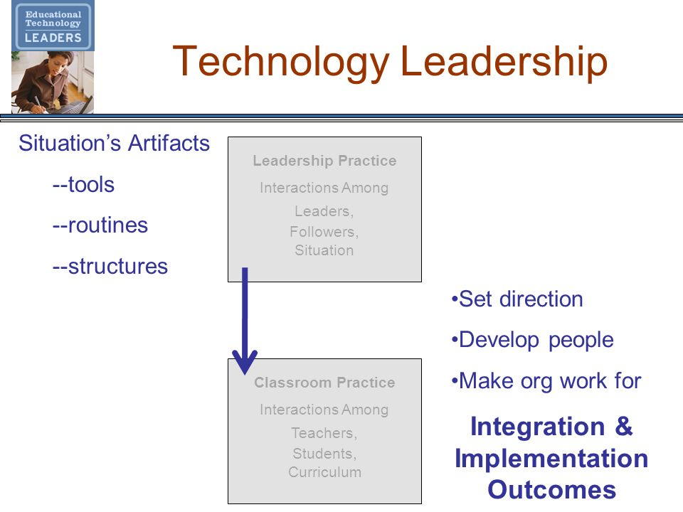 Technology Leadership Leadership Practice Interactions Among Leaders, Followers, Situation Classroom Practice Interactions Among Teachers, Students, C