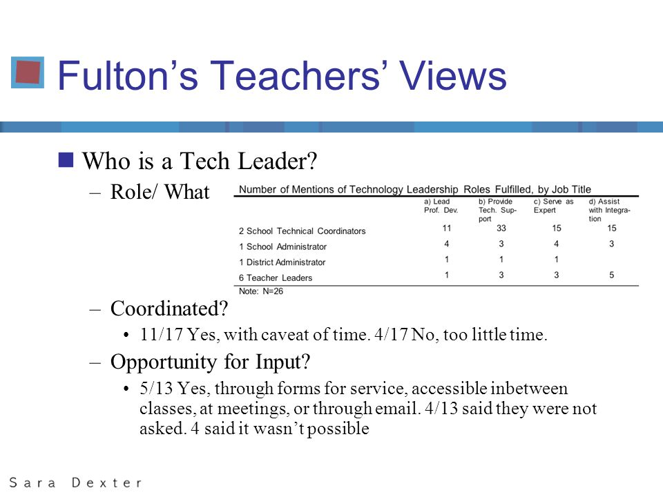 Fultons Teachers Views nWho is a Tech Leader. –Role/ What –Coordinated.