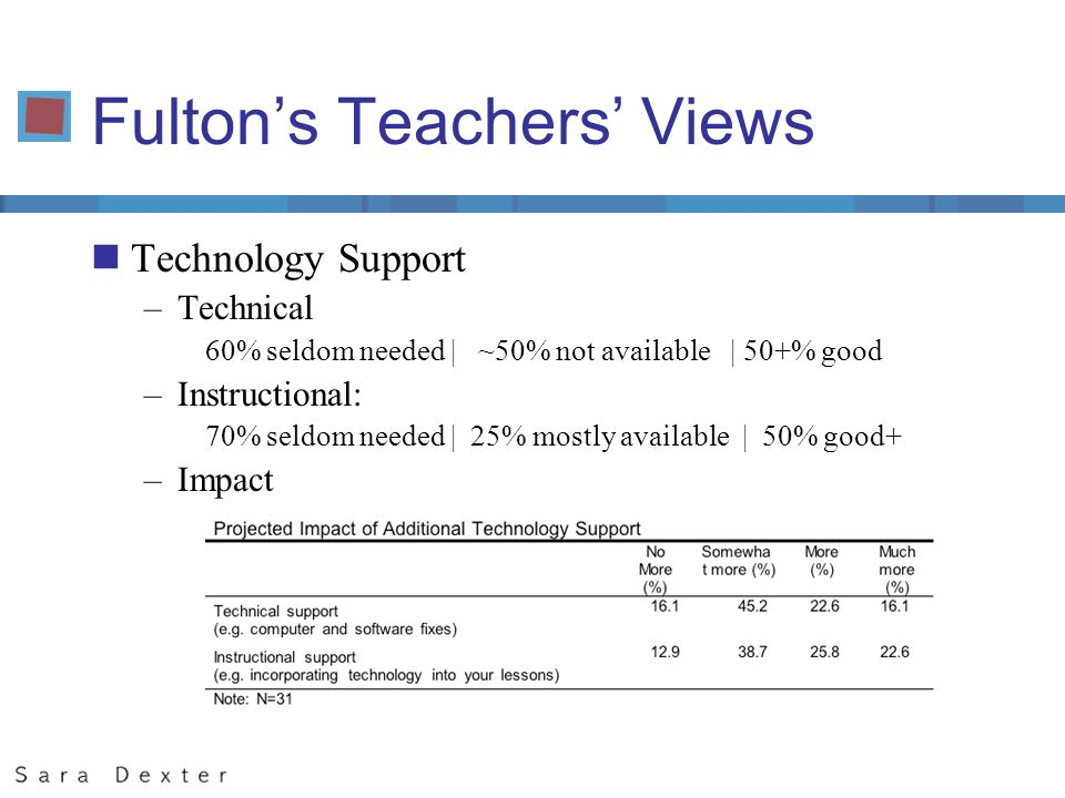 Fultons Teachers Views nTechnology Support –Technical 60% seldom needed | ~50% not available | 50+% good –Instructional: 70% seldom needed | 25% mostl
