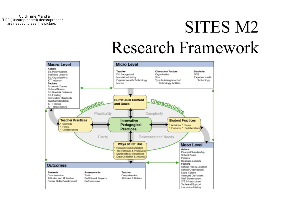 SITES M2 Research Framework