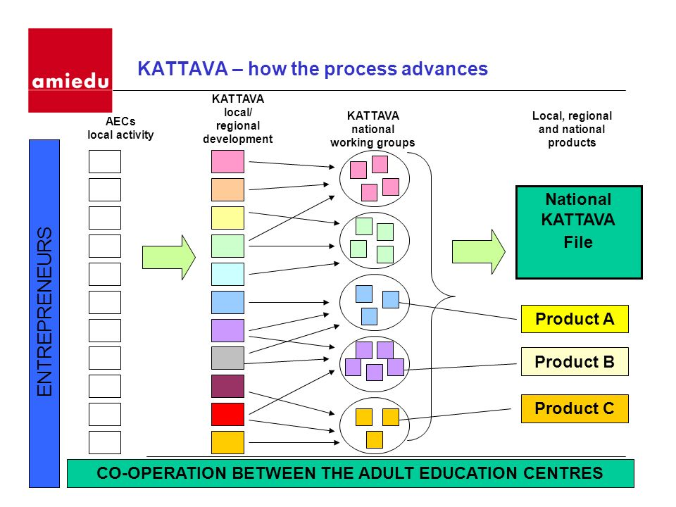 KATTAVA – how the process advances CO-OPERATION BETWEEN THE ADULT EDUCATION CENTRES ENTREPRENEURS National KATTAVA File Product A Product B Product C
