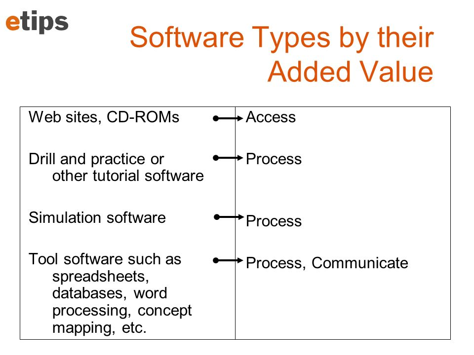 Software Types by their Added Value Web sites, CD-ROMs Drill and practice or other tutorial software Simulation software Tool software such as spreads