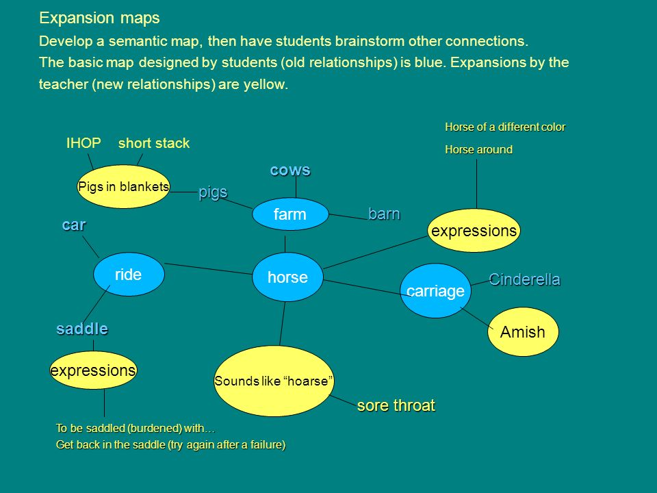 Expansion maps Develop a semantic map, then have students brainstorm other connections.